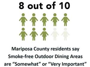 8 of 10 Mariposans say smoke-free Outdoor Dining is important